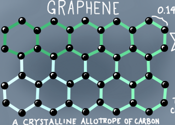 Graphene Conducts Electricity Much Better Than Theorists Had Earlier Predicted