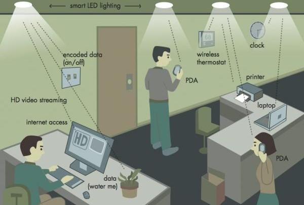 Li-Fi Wireless Technology, Cheaper and Faster