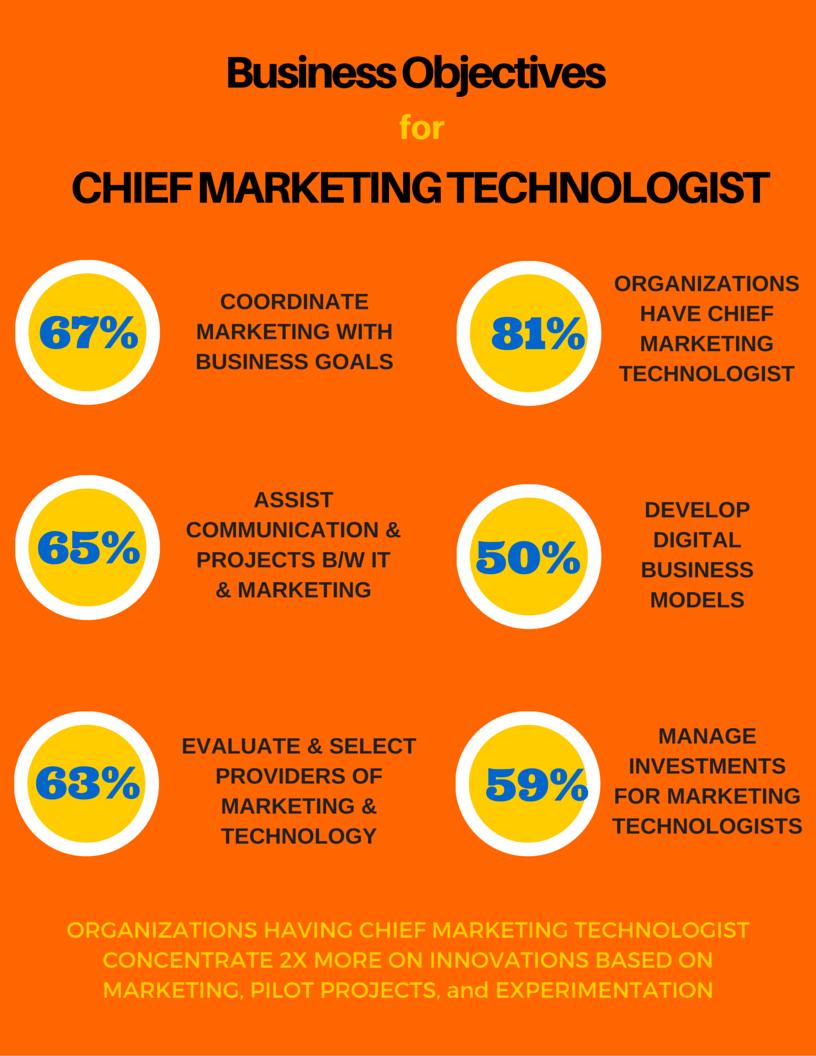 Chief Marketing Technologist 2