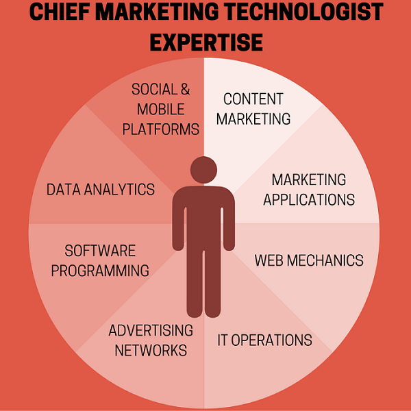 Chief Marketing Technologist Expertise