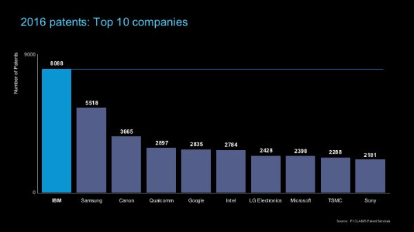 IBM patents U.S.