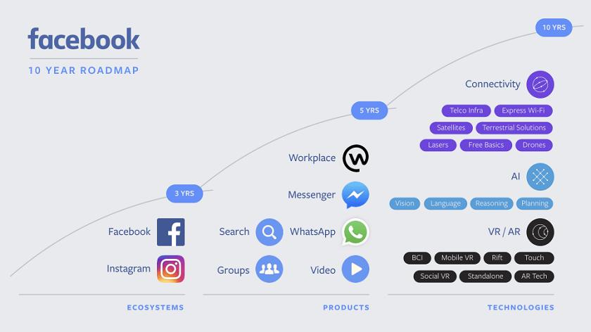 Facebook-express-wifi-roadmap