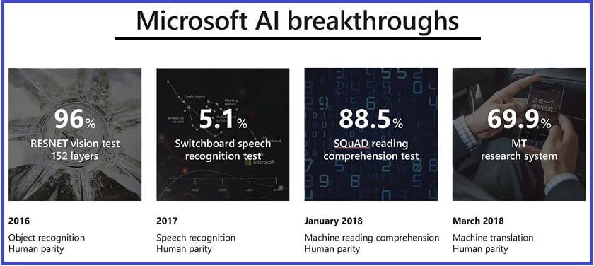 2018 Key Microsoft Build Announcements