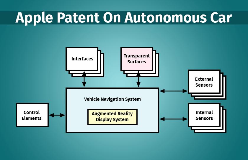 Apple Patent Autonomous Car