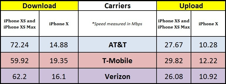 iPhone XS Max review carrier