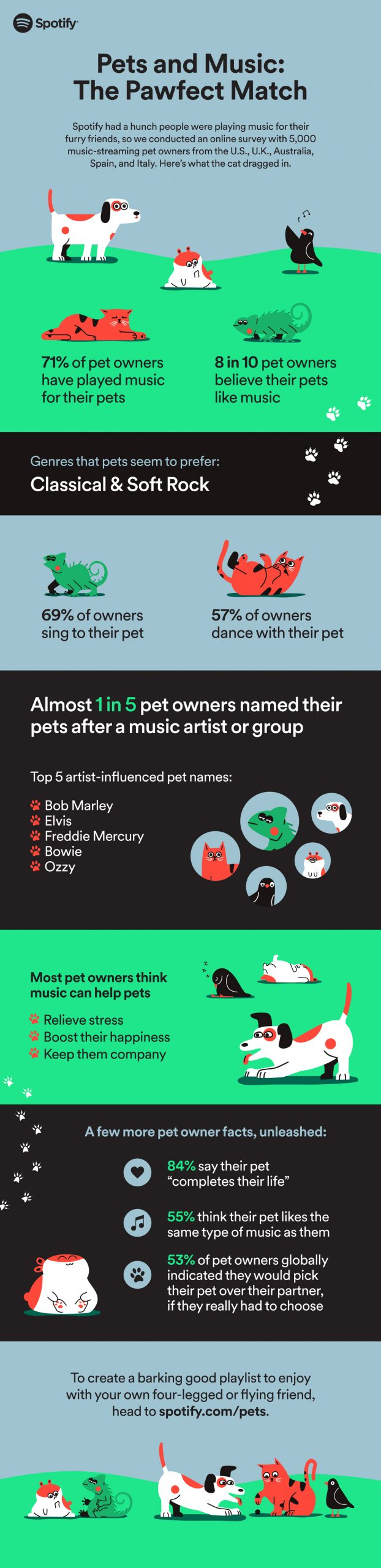 Pet Playlists on Sptofiy_Infographic